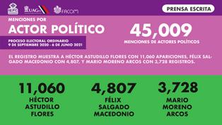 Menciones actor político prensa.png