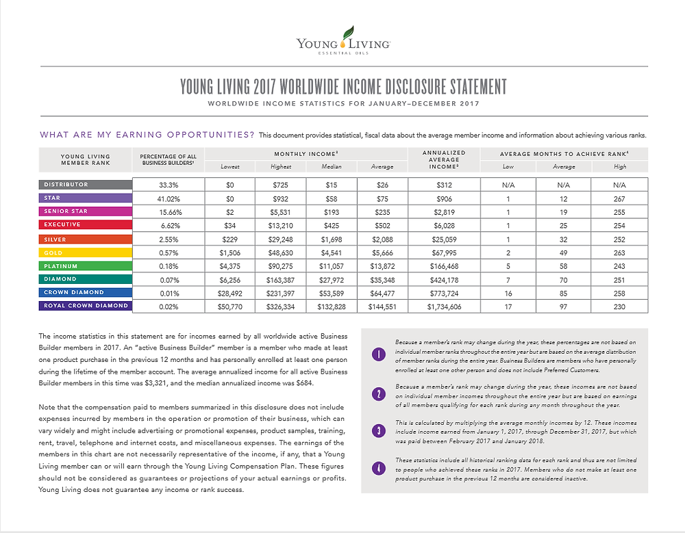 Young Living Income Disclosure, young living essential oils, income disclosure