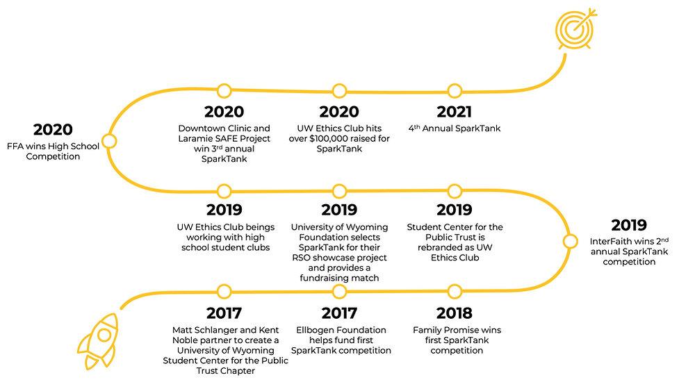 SparkTank Timeline.jpg