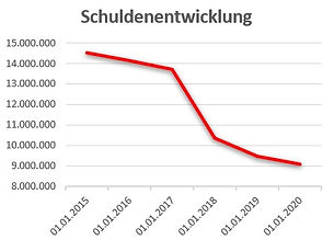 Schuldenentwicklung.jpg
