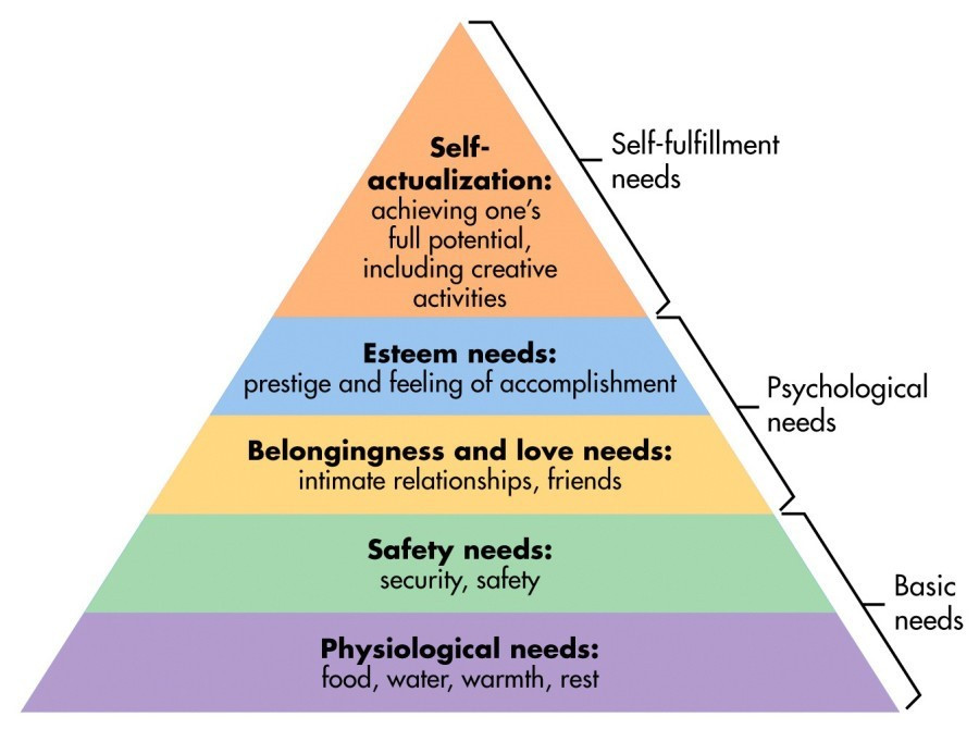 psychologist Maslow's iconic hierarchy
