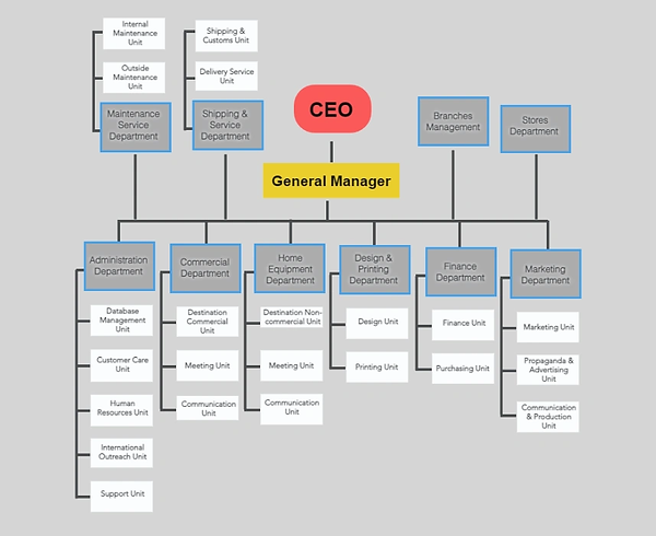 Department Structure of Blue Shell company, Egypt