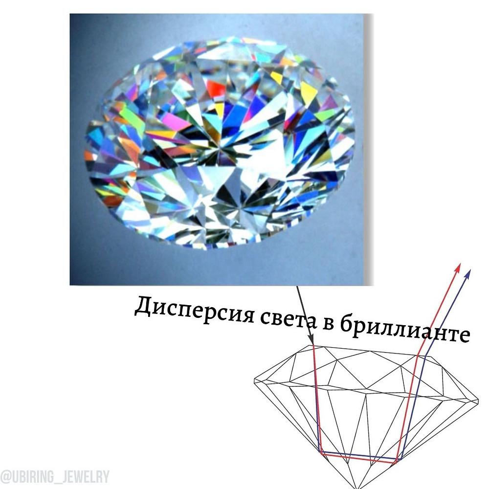 Дисперсия света в ограненном алмазе