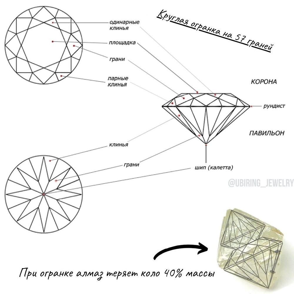 Как алмаз становится бриллиантом