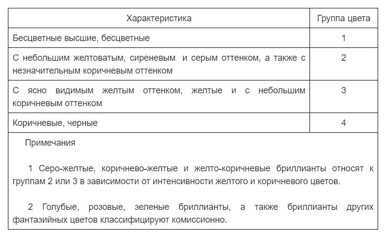 Таблица для оценки цвета бриллиантов  по ГОСТу огранки Кр-17