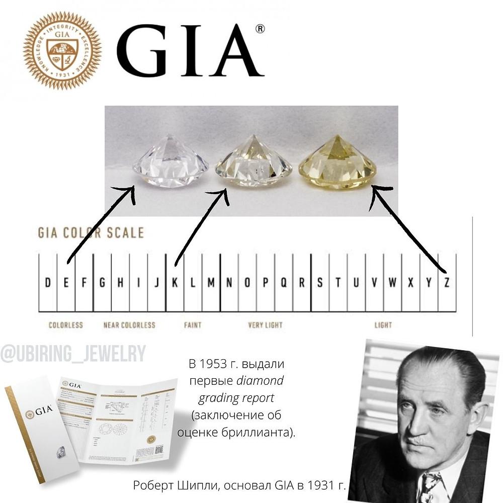 Шкала цветов бриллианта по GIA