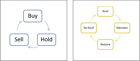 Understanding and Managing Two Roof Life-cycles Can Save and Earn You Millions
