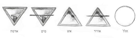 חמשת האלמנטים | VEDA | איורוודה | רועי רייפלד