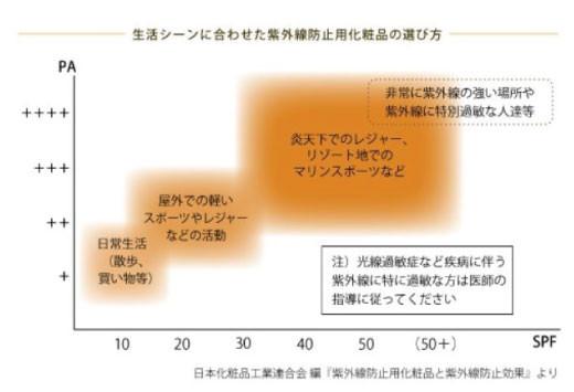 日本化粧品工業連合会資料より