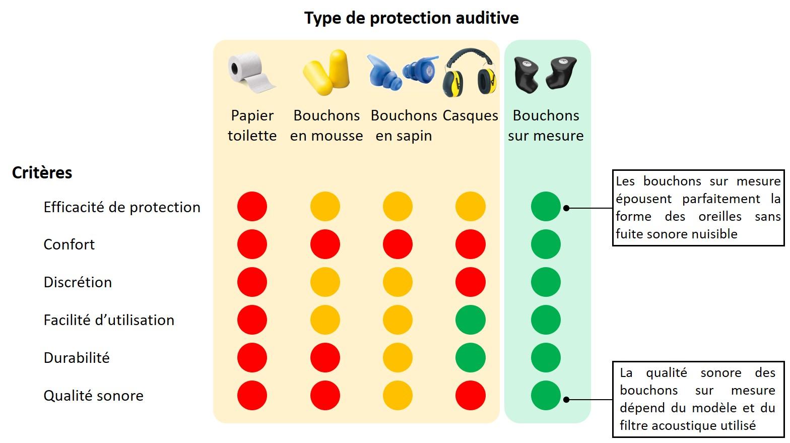 Comparaison protections auditives