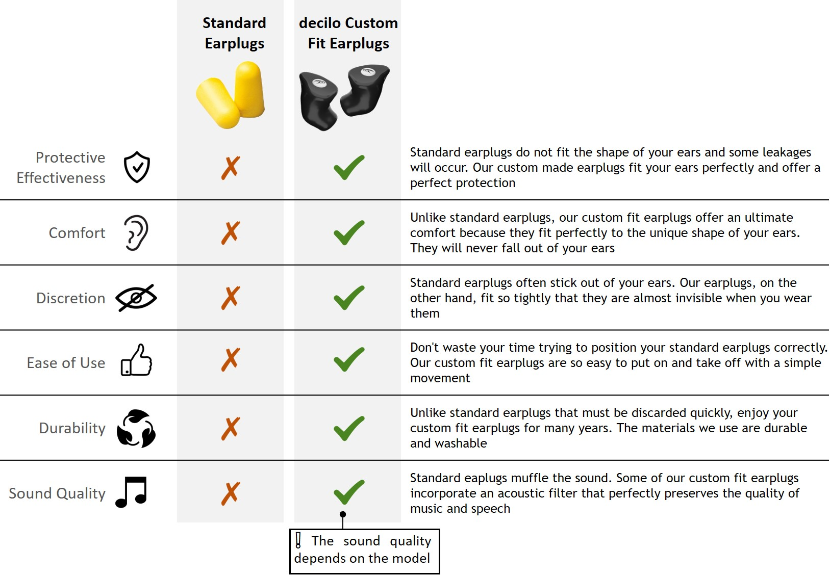 difference between standard earplugs and custom made earplugs