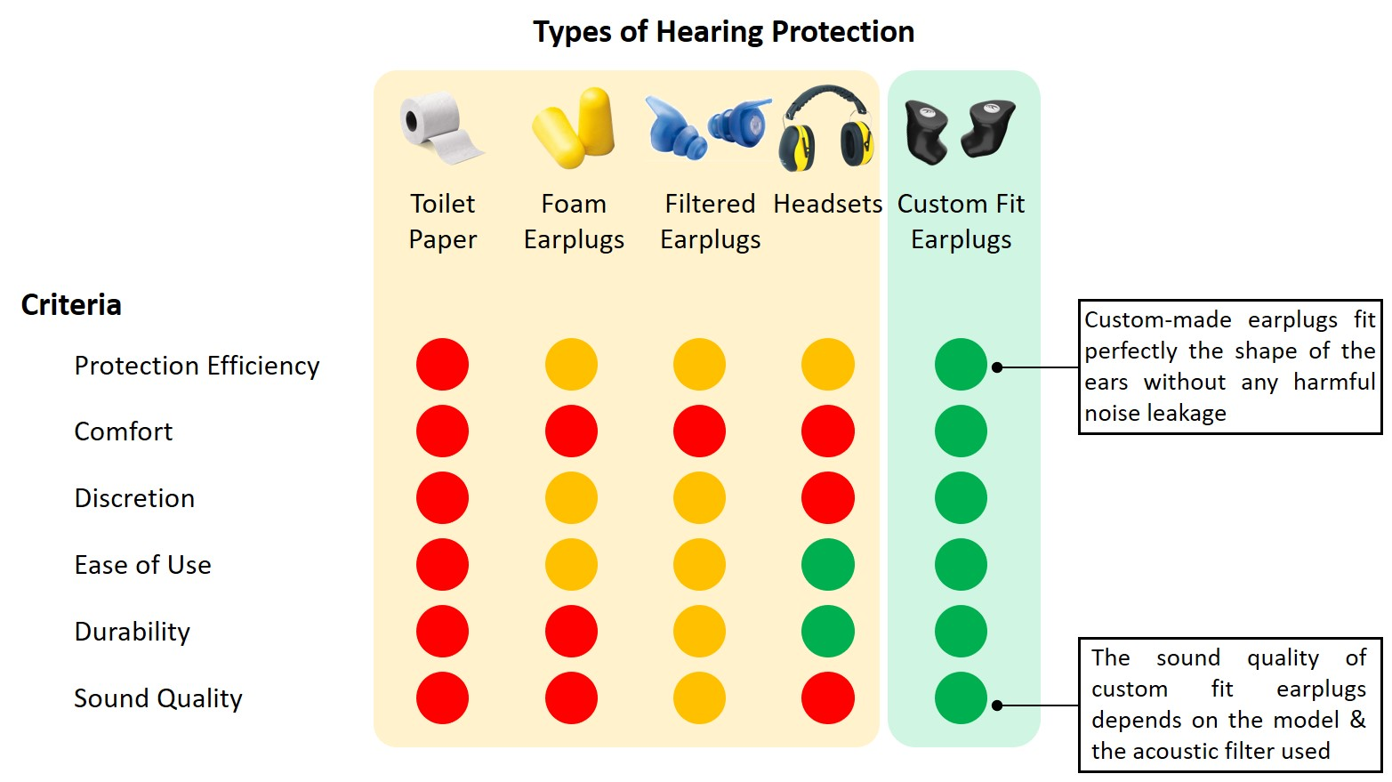 Hearing protection comparison