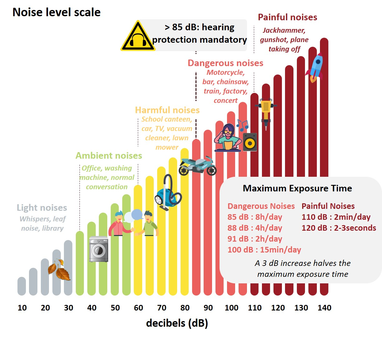 Noise level scale decibel exposure time