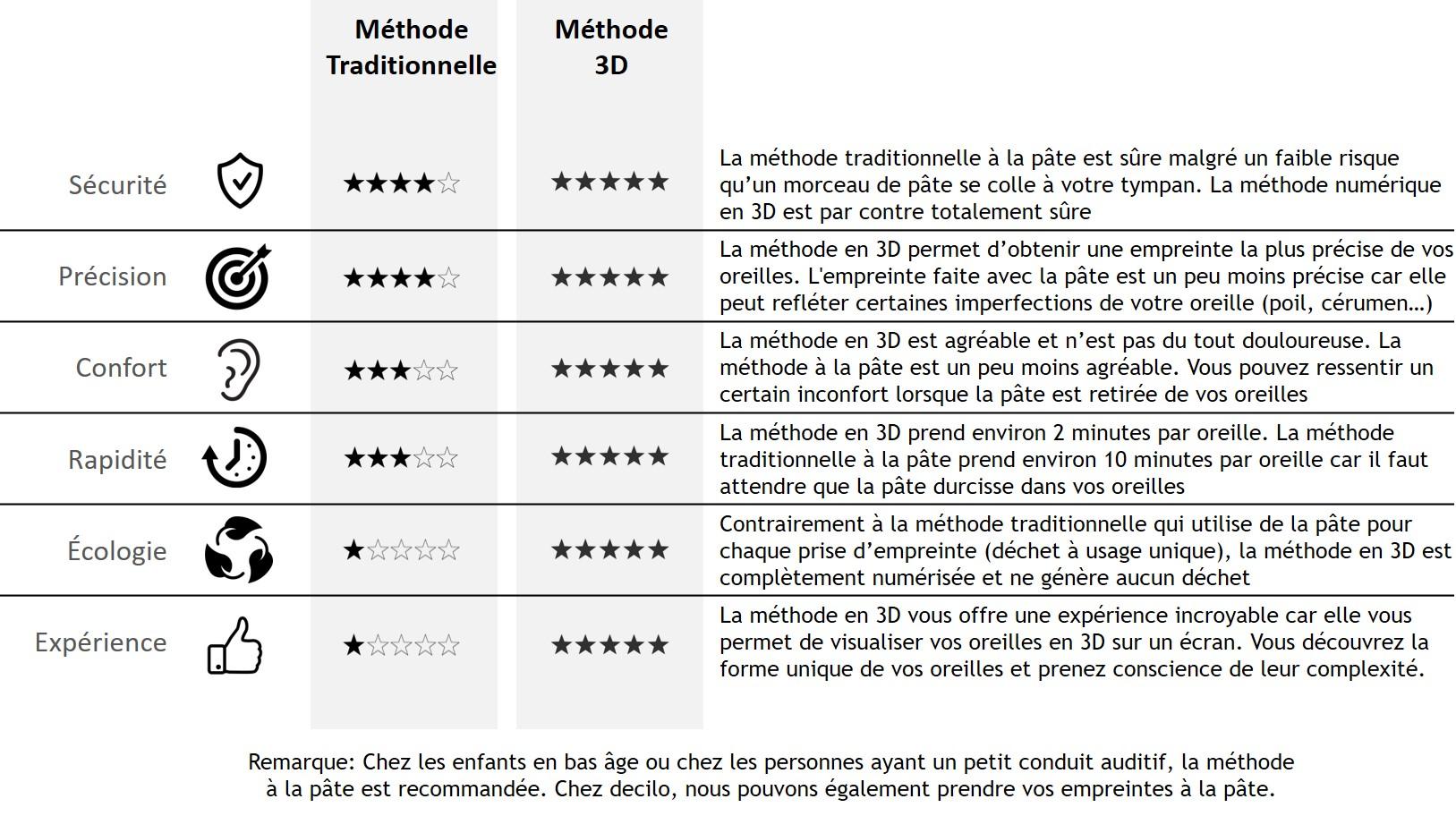 Comparaison prise d'empreinte à la méthode traditionnelle avec la pâte par rapport à la méthode en 3D