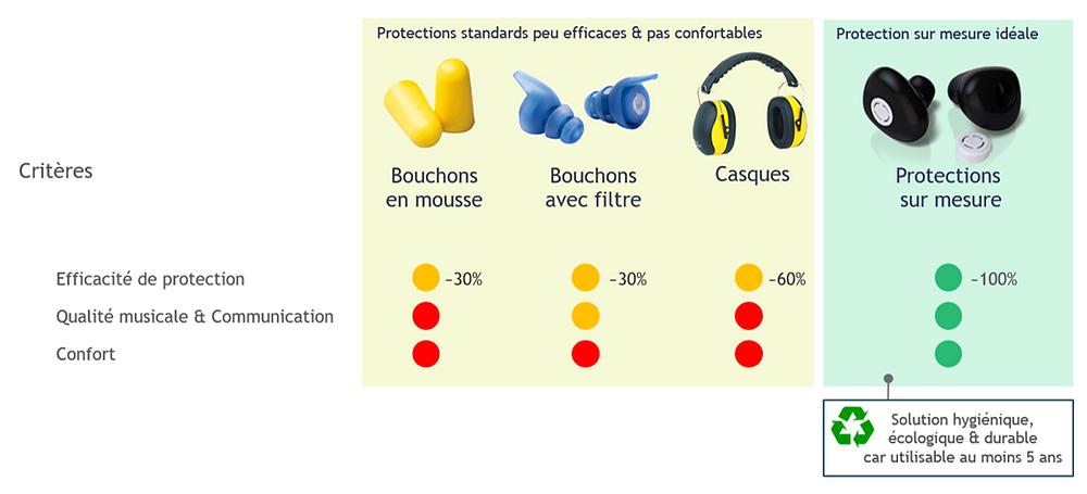 comparaison catégories de protections auditives comparaison bouchons oreilles