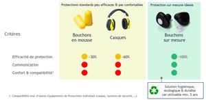 protection auditive garage automobile atelier mécanique