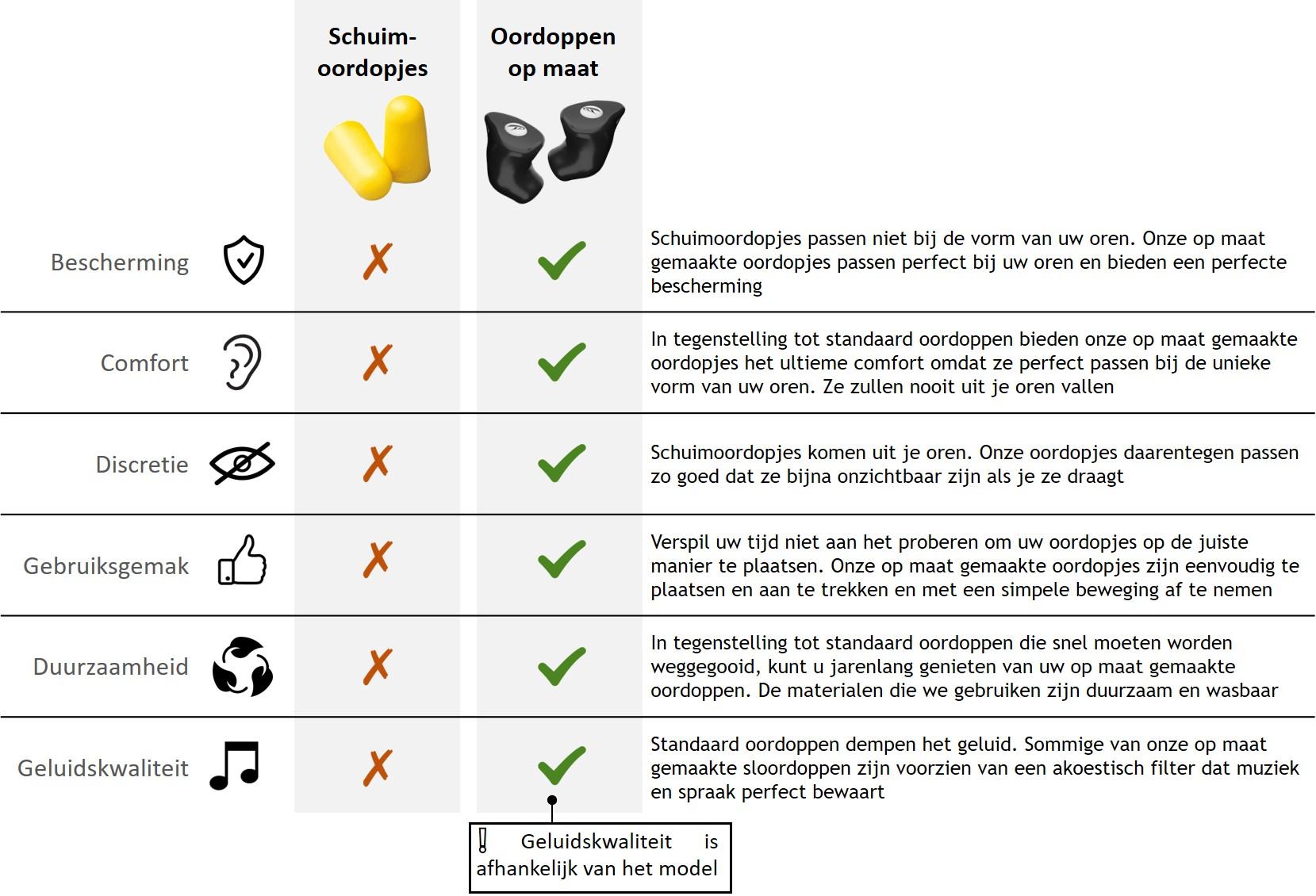 verschil tussen standaard oordopjes en op maat gemaakte oordopjes
