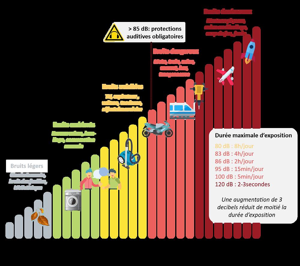 échelle de niveau de bruit intensité decibels bruits durée maximale d'exposition au bruit