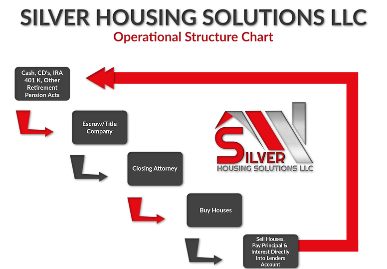 Silver Housing Solutions LLC Operational