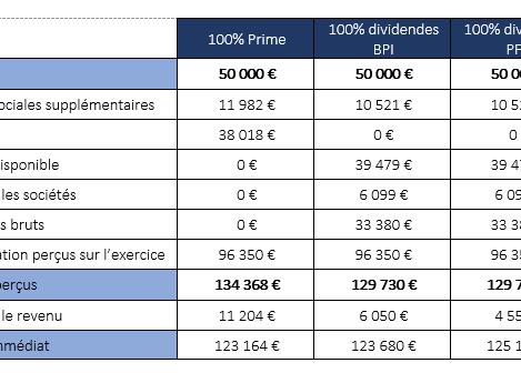Arbitrage prime / dividendes  2018 : entre année blanche et flat tax, comment faire le bon choix ?