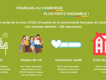 Dossier du mois de mai 2020: Résultats Impact de la crise COVID 19 auprès de la communauté française