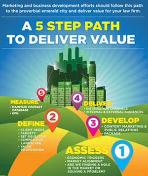 Marketing and Business Development Efforts in Law Firms Should Follow This Five Step Path to Deliver