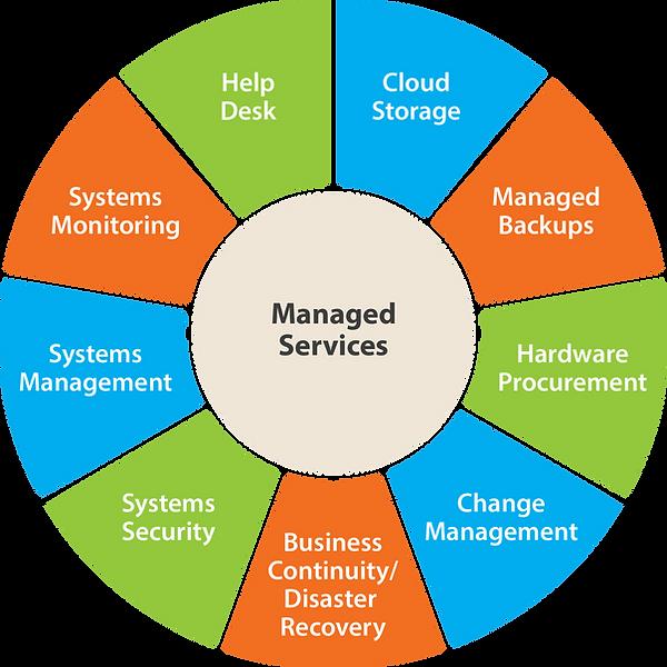 ManagedServices.png