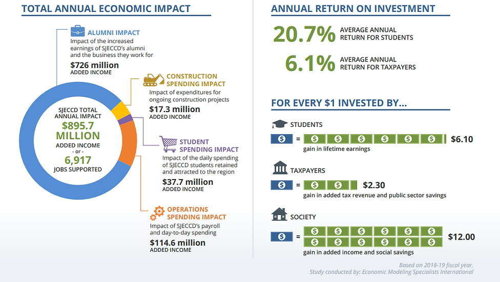 SJECCD Economic Impact.png