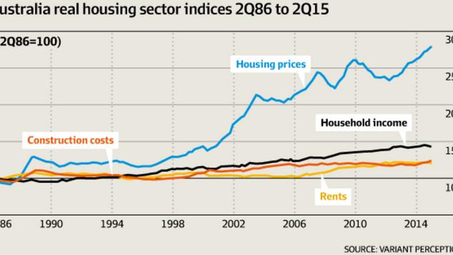 Australian Real Estate Bubble?