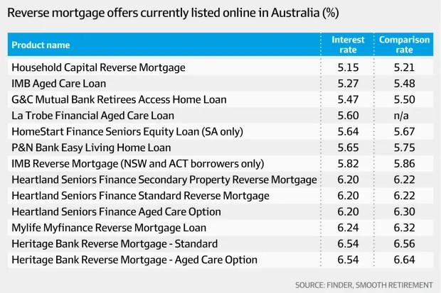 Pressure on government to match super-backed reverse mortgage