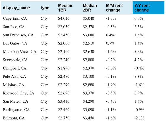 Rents in Cupertino are up 6% from last year!