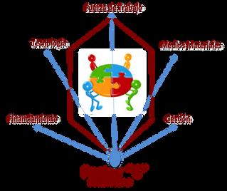 Factor C: lo nuevo que emerge