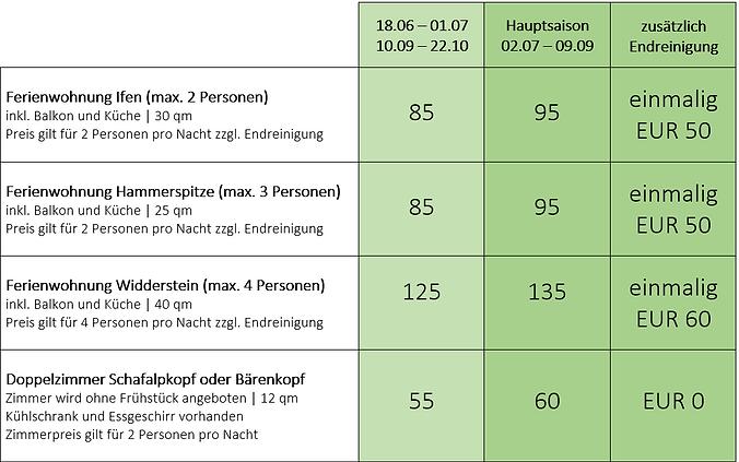 Sommerpreise 2022 Das Bergfried Ferienwohnungen Kleinwalsertal inkl. Bergbahnticket