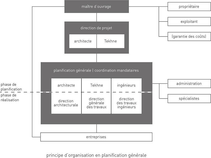 tekhne prestations, organisation en planification générale