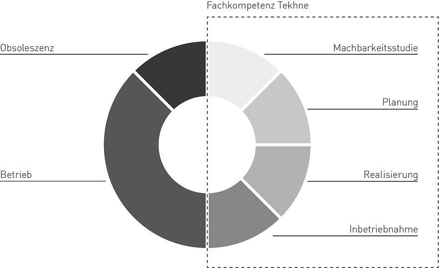 tekhne prestations cycle de vie du bâtiment