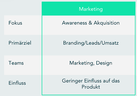 marketing vs growth.png