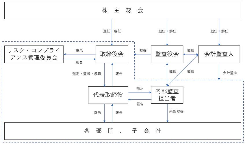 コーポレート・ガバナンス組織図.png