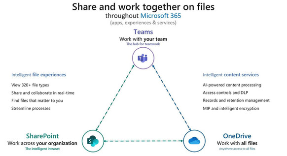 Teams File sharing is getting an upgrade