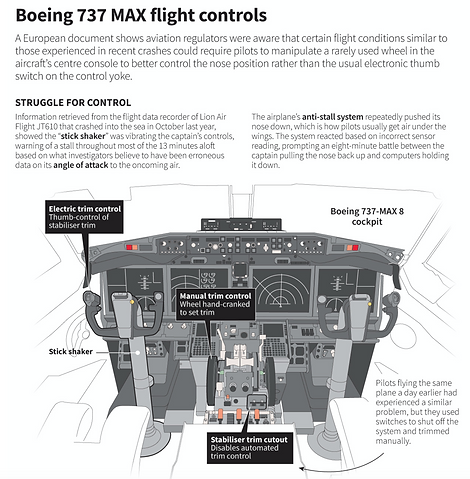 7 Boeing 737 Max Flight controls.png