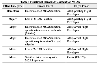 Functional Hazard Assessment for MCAS.pn
