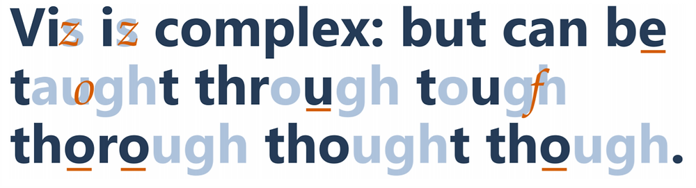 Text visualization designed to enhance pronunciation.