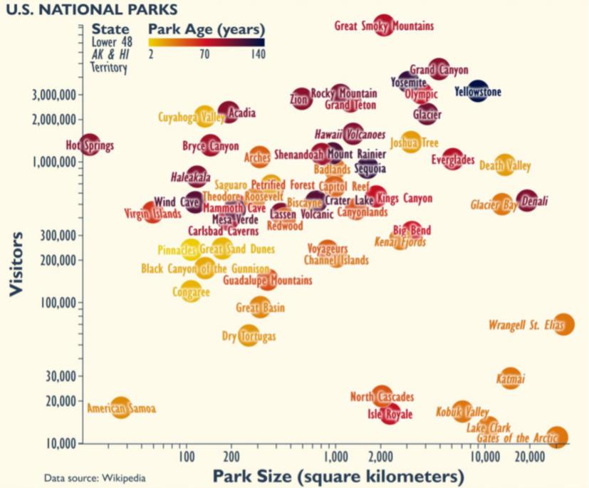 Scatterplot of U.S. National Parks showing multiple variables.