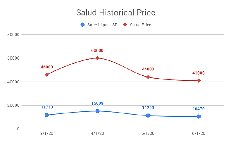 Salud Historical Price (1).png