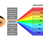 bigstock-Visible-Light-Spectrum-Color--2