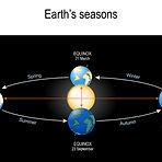 bigstock-Earth-s-Seasons-The-Earth-s-M-3