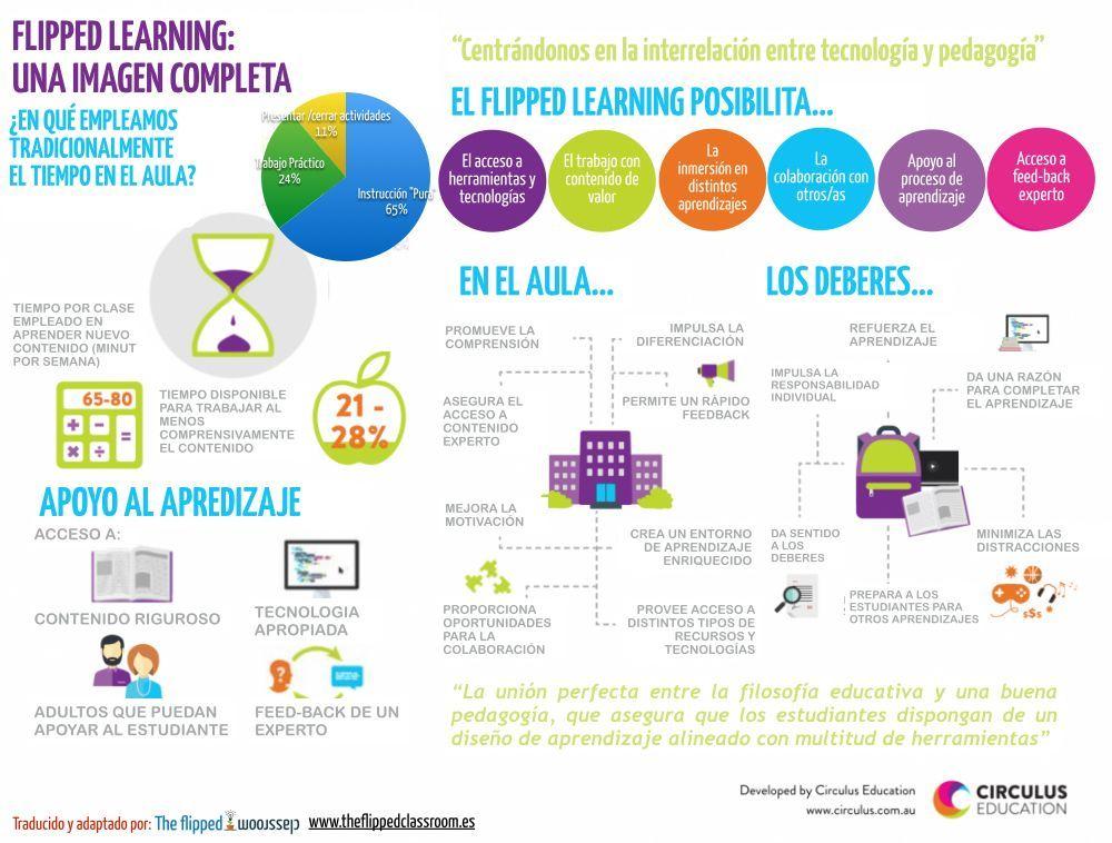 Aprendizaje Invertido