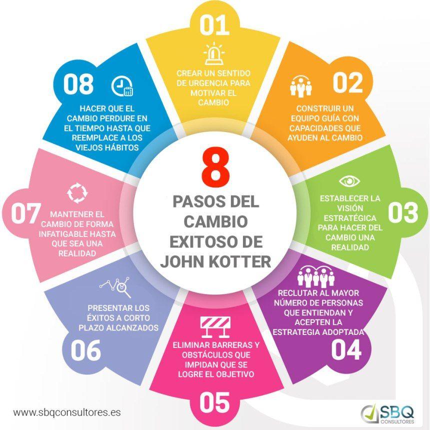 Gestión_del_Cambio_a_través_de_las_8_c