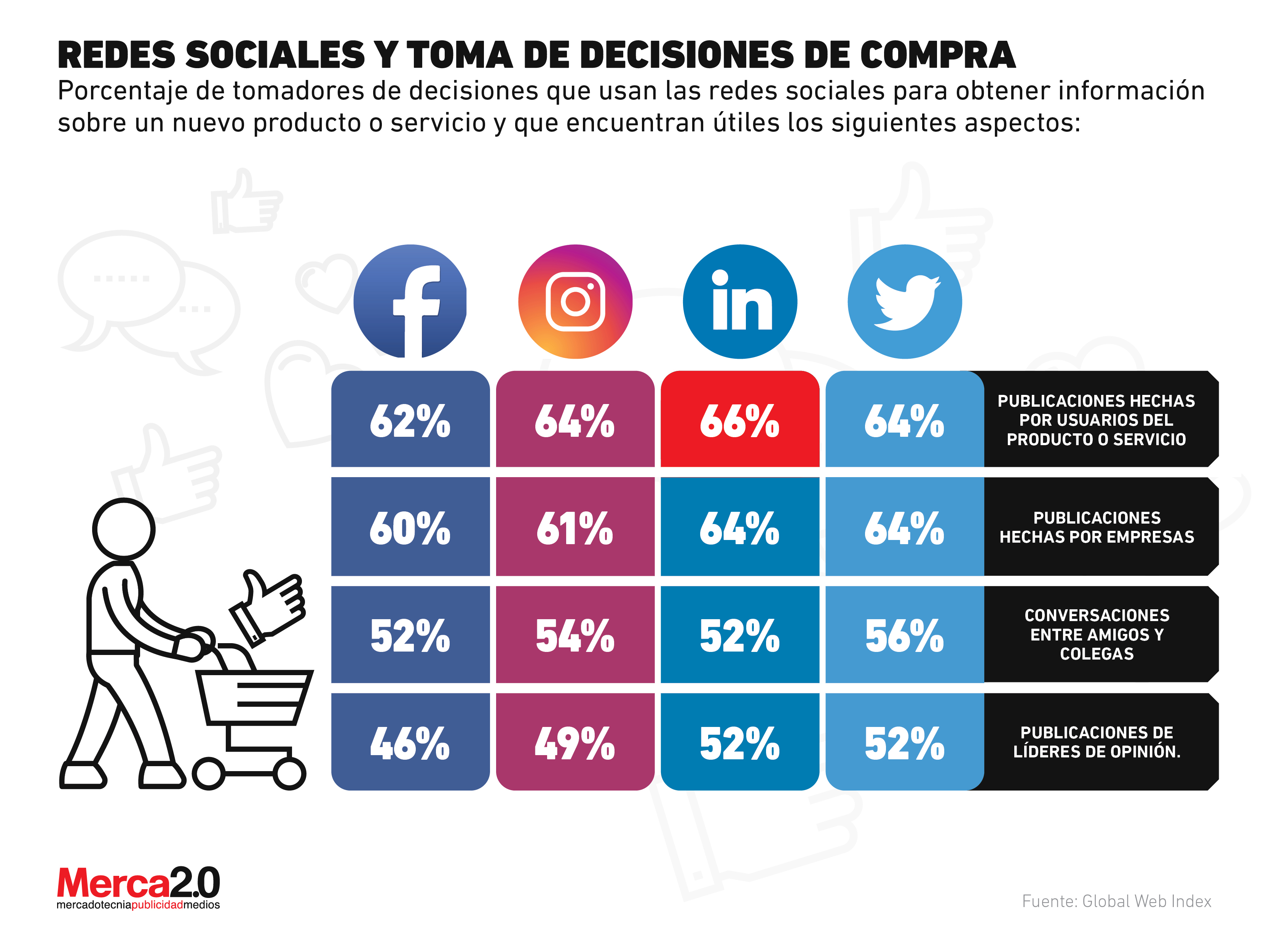 Social Buying