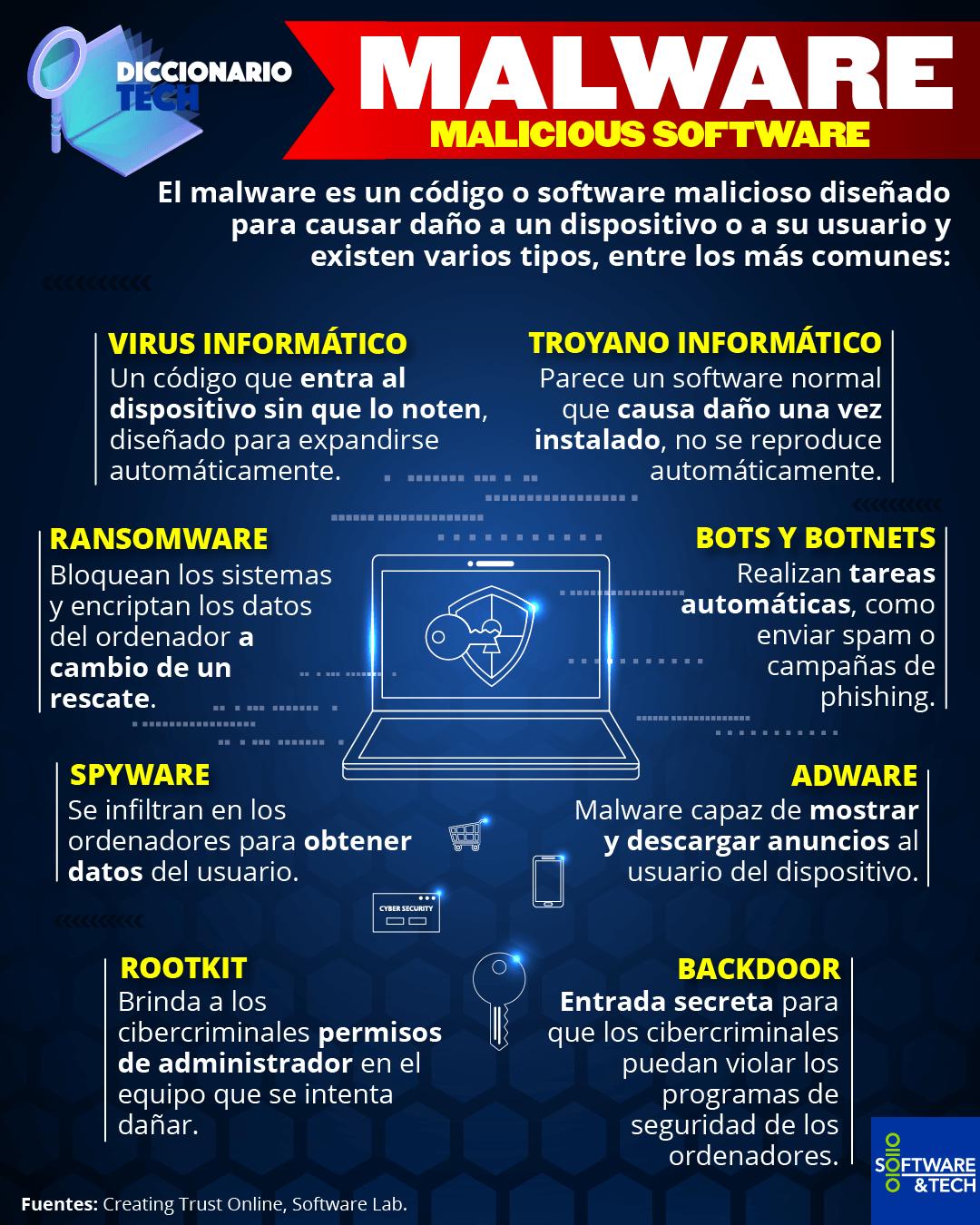 Diccionario de Software Malicioso