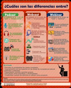 Diferencia entre Podcast y Webinar
